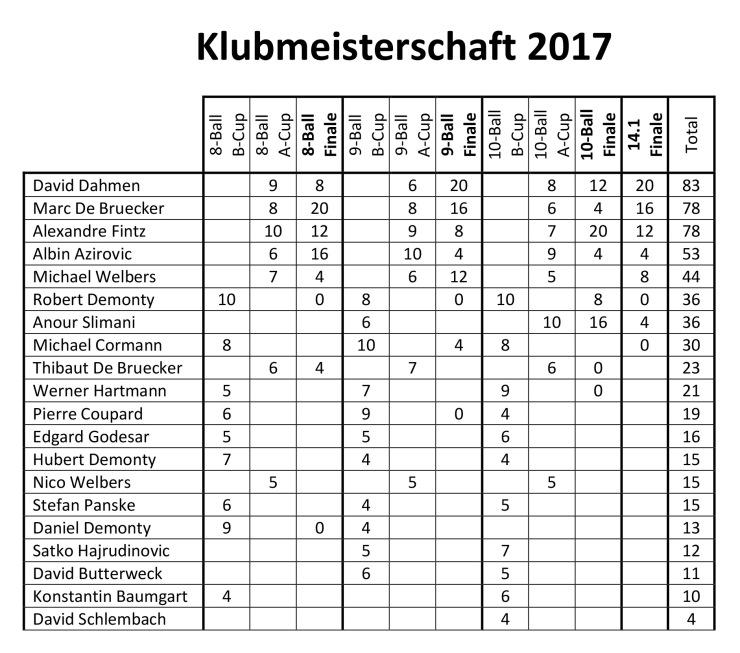Resultate 2017