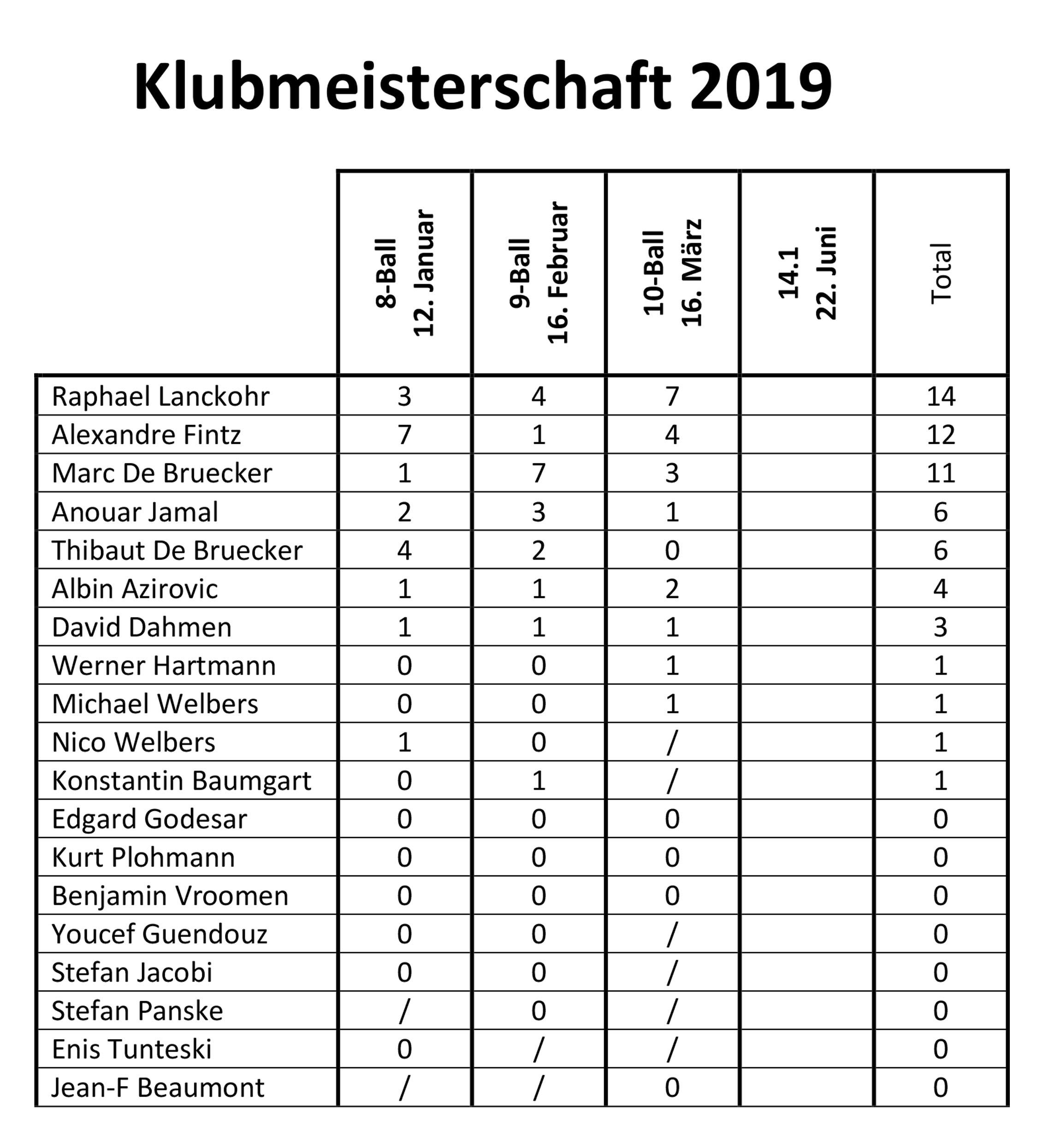 Resultate 2019